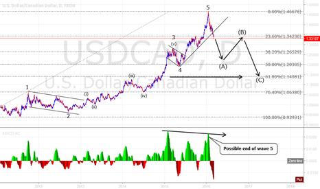 "USDCAD: USD/CAD ""Loonie"" Swing trade..."