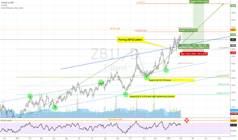 ZB1!: Long 30-Y Treasuries Futures $ZB on Pull Back