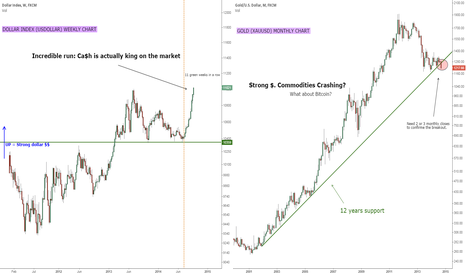 XAUUSD: Ca$h is king. This incredible run hurts any commodities (BTC?)