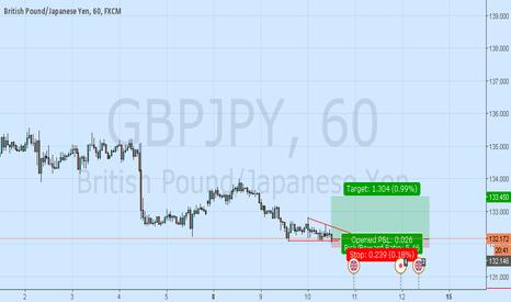 GBPJPY: Gbpjpy Reversal Long Ahead
