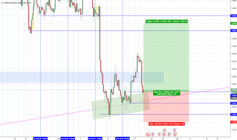 USDCAD: Update long USDCAD idea