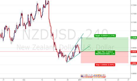 NZDUSD: BUY NZD USD @ CMP