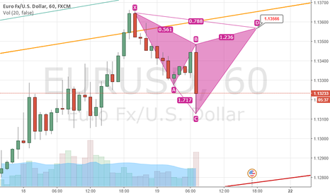 EURUSD: Possible Cypher on H1