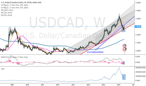 USDCAD: Impulse wave in a up trend