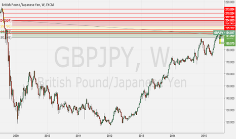 GBPJPY: GBPJPY Weekly Income
