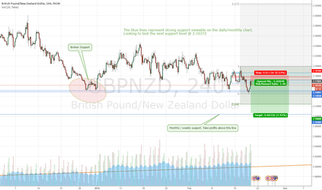 GBPNZD: Short to next resistance level