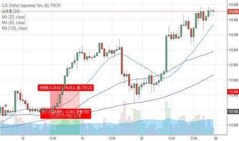 USDJPY: USD/JPY 1H足で上昇トレンド形成か