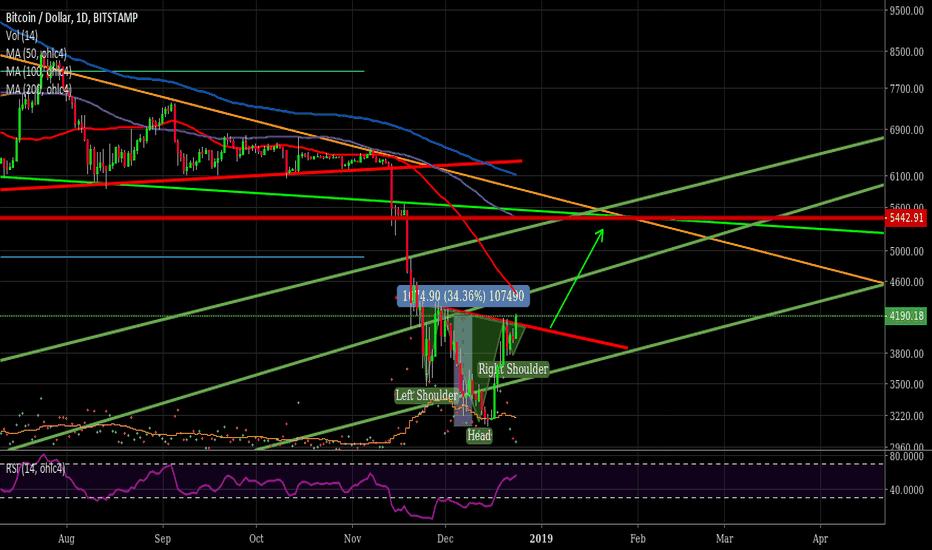 BTCUSD: Bitcoin potential inverse head & shoulders - target $5442