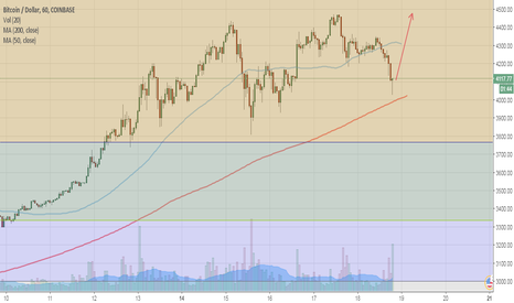 BTCUSD: $BTC Bitcoin Swing Trade - Long