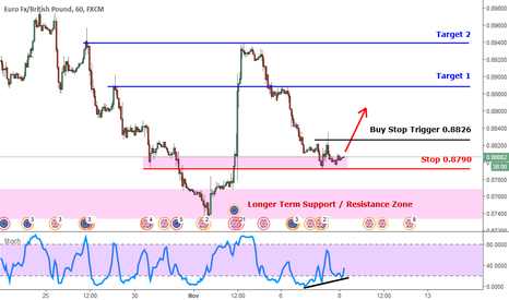 EURGBP: EURGBP Lifted By Brexit Woes? (1H)