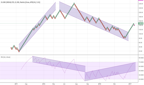DLINKINDIA: D Link start in down trend??