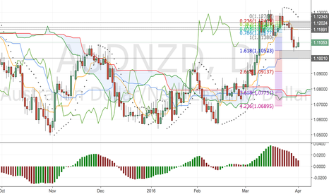 AUDNZD: AUDNZD FORMED A C CLAMP FORMATION - SELL CIRCA 1.1200