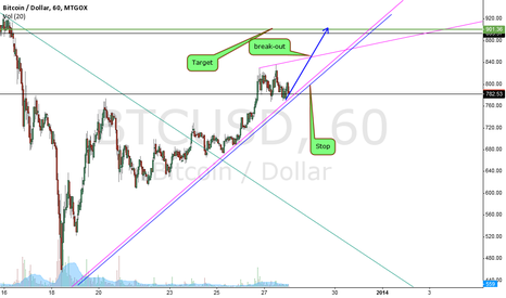 BTCUSD: feeling bullish till 900