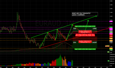 EURAUD: EURAUD - Game plan - Leave a comment on your thoughts..