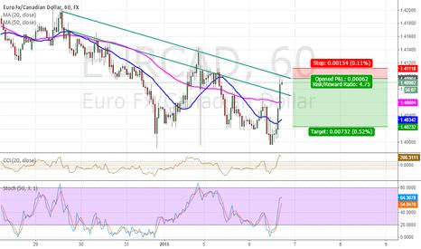 EURCAD: EUR/CAD High probability short