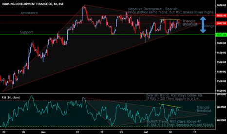 HDFC: HDFC - Classical Range Trading