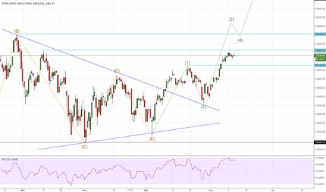 DJI: Dow Jones nadal w trakcie trzeciej fali