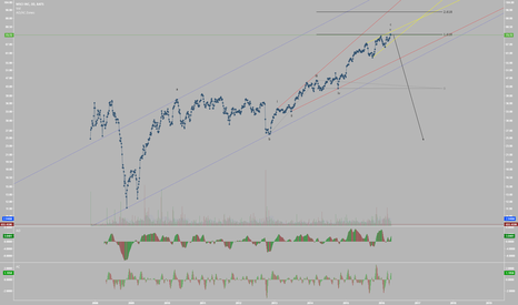 MSCI: Real-Estate Not Looking Good? Buy $DRV (Elliott Wave Analysis)