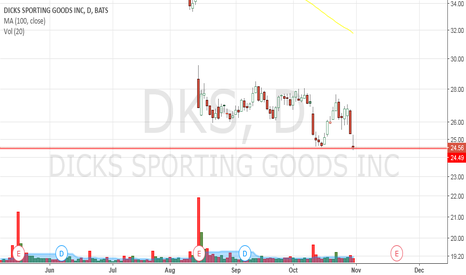 Dks Stock Price And Chart Tradingview