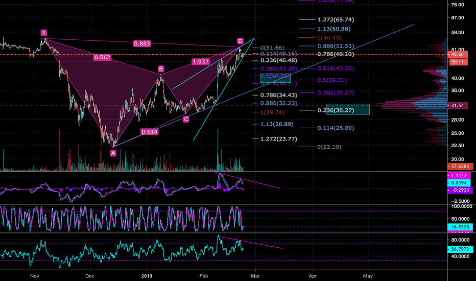 LTCUSD: LTC looking bearish