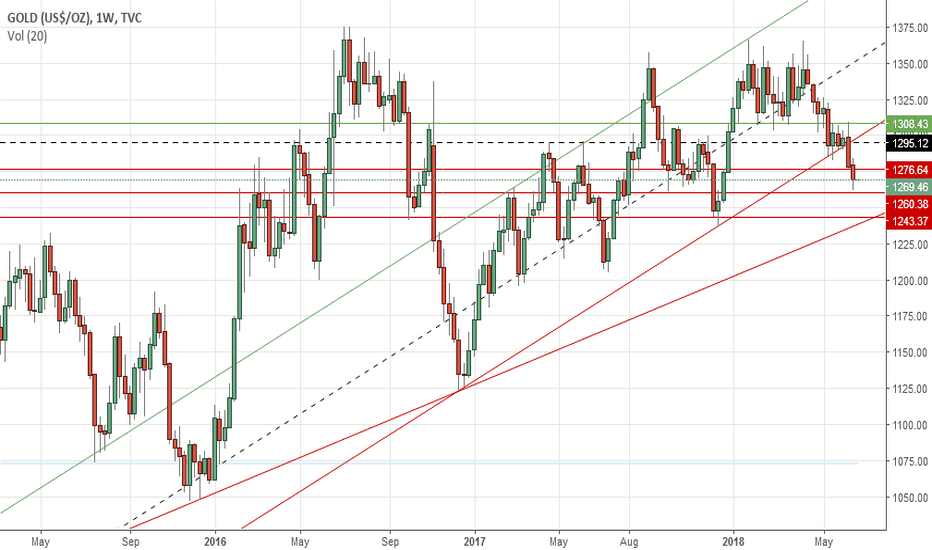 GOLD: Gold's weekly outlook: June 25-29