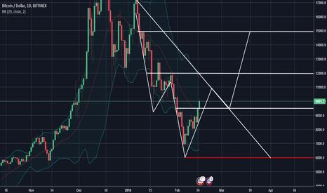 BTCUSD: Possible BTC scenario