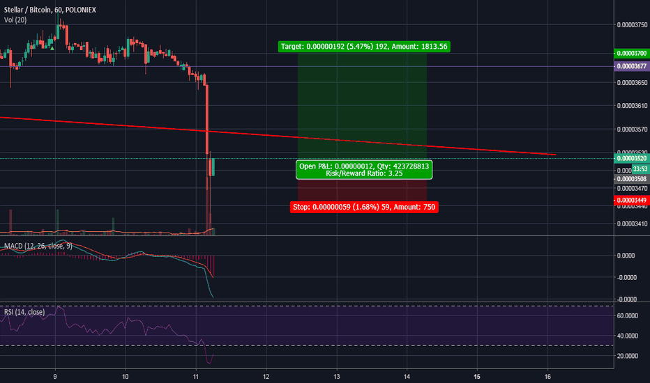 STRBTC: Correction after strong drop. October 11
