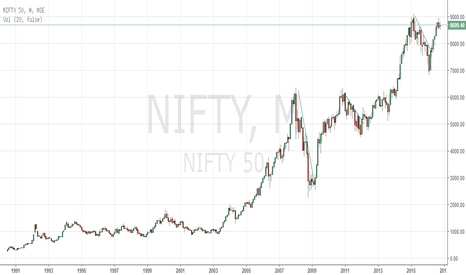 NIFTY: Uptrend goes for two to three years