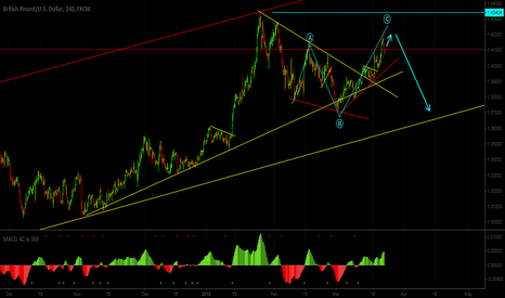 GBPUSD: Sell setup for GBPUSD