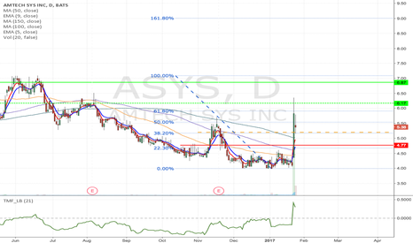 ASYS: ASYS - Possible flag formation Day trade from $5.20 to $6.87