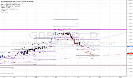 GBPNZD: Buying GBPNZD for fun and profit