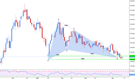 GBPJPY: Gartley completion on Gbp/Jpy