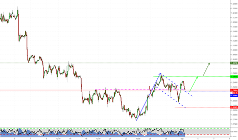 GBPUSD: Flag Pattern on GBPUSD
