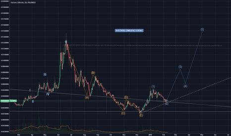 tradingview ftc btc