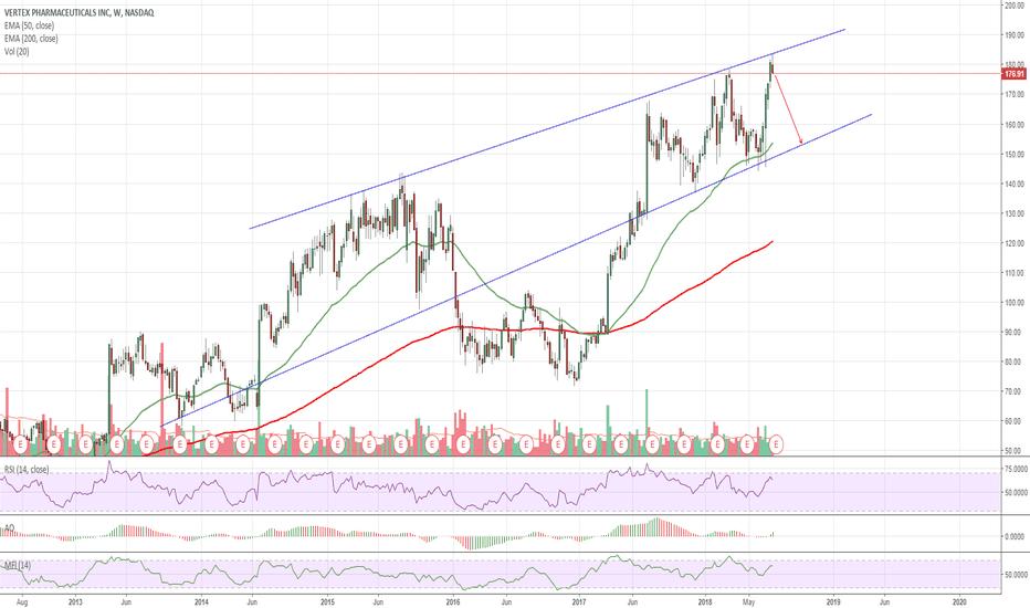 VRTX Stock Price and Chart — NASDAQ:VRTX — TradingView