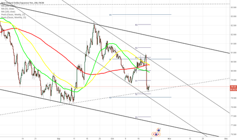 NZDJPY: NZD/JPY 4H Chart: Channel Reaches Dominant Support