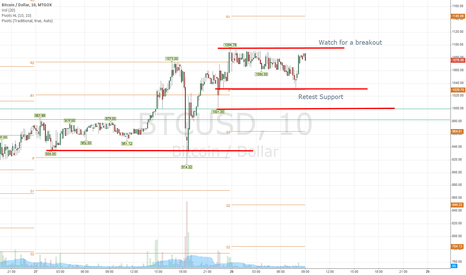BTCUSD: Market moved higher looking for a buying opportunity