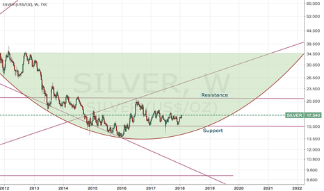 SILVER: Silver sideways and up
