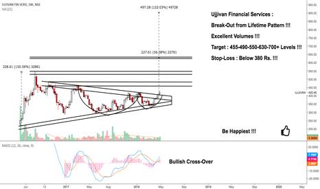 UJJIVAN: Ujjivan Financial : A Safe Bet for Medium-Long Term !