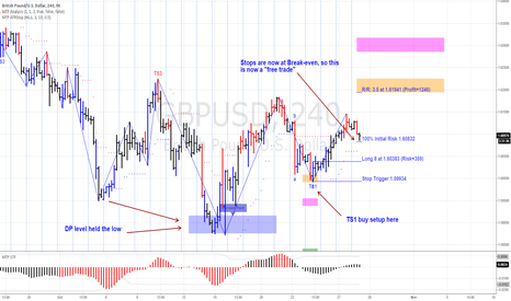 GBPUSD: Will the GBPUSD reache its Profit target