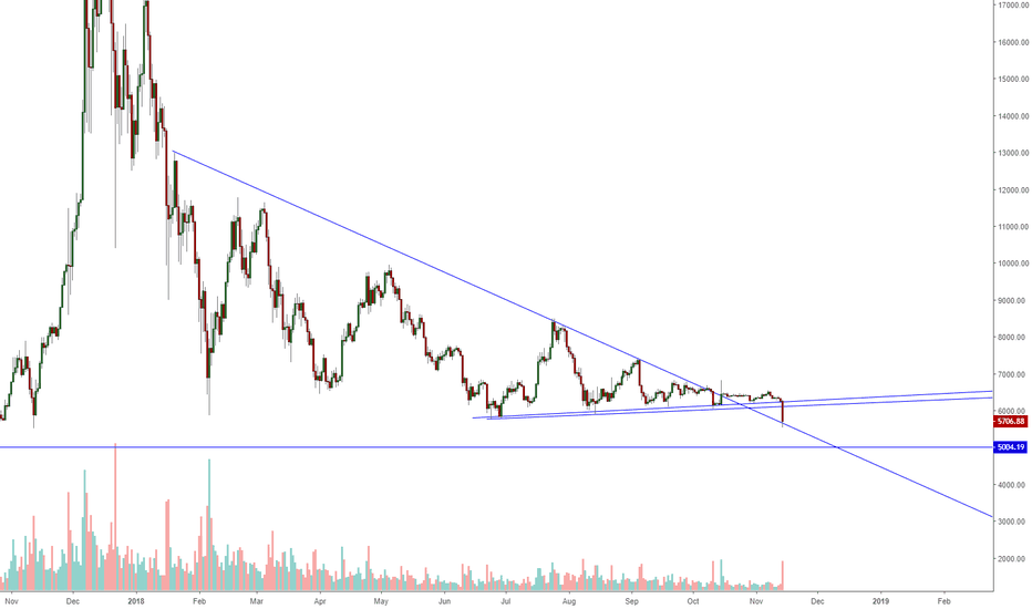 BTCUSD: Bitcoin or you hold here or you go to 5K !