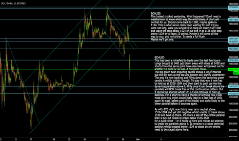 BCHUSD: BCHUSD Buy points on weakness coming up