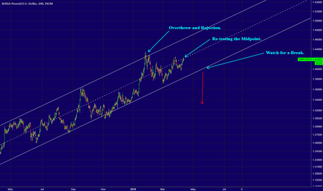 GBPUSD: GBPUSD - Will The Tide Turn From Here?