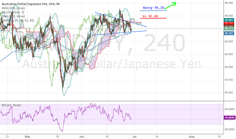 AUDJPY: Long opportunity for AUD/JPY ?