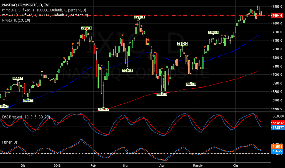 IXIC: NASDAQ   -   Good ma ora flat