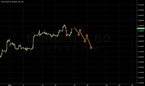EURUSD: EUR.USD
