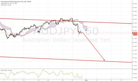 AUDJPY: AUDJPY is a good short opportunity on 1HR chart