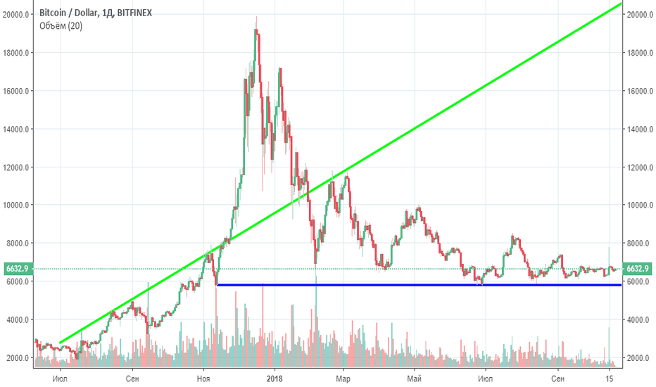 BTCUSD: The real rate of Bitcoin October 21, 2018 21475 $$$