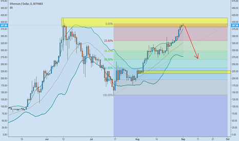 ETHUSD: ETH hitting supply zone - possible short?