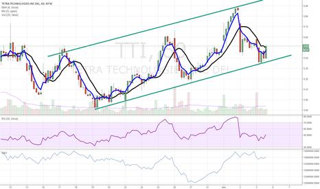 TTI: Seeing buying pressure on TTI